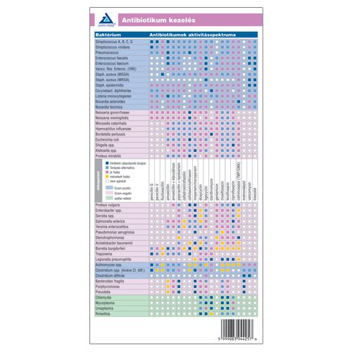 Antibiotikum kezelés - Orvosi kártya